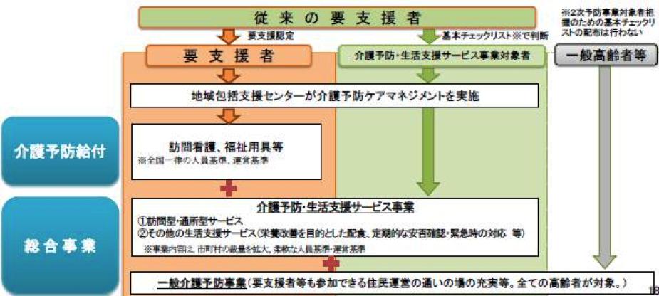 介護予防給付から総合事業への移行概要図