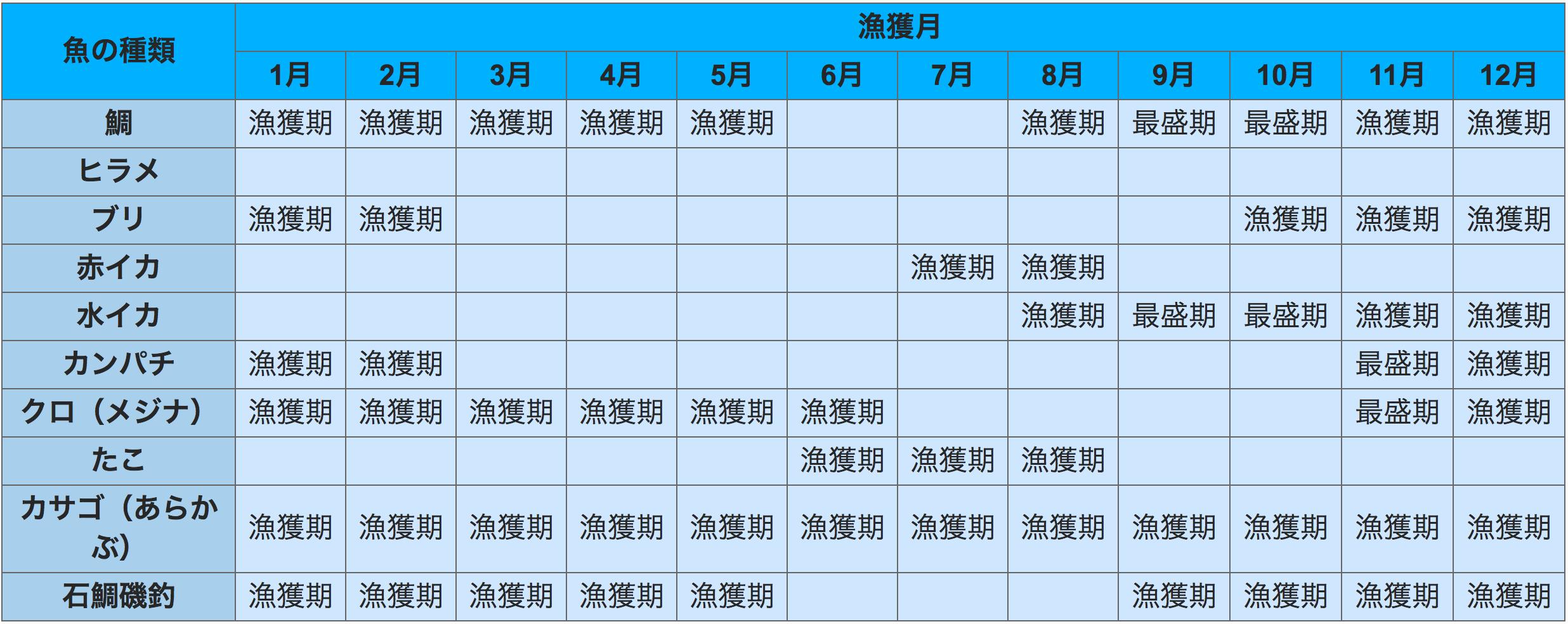 魚の種類と漁獲月のカレンダー