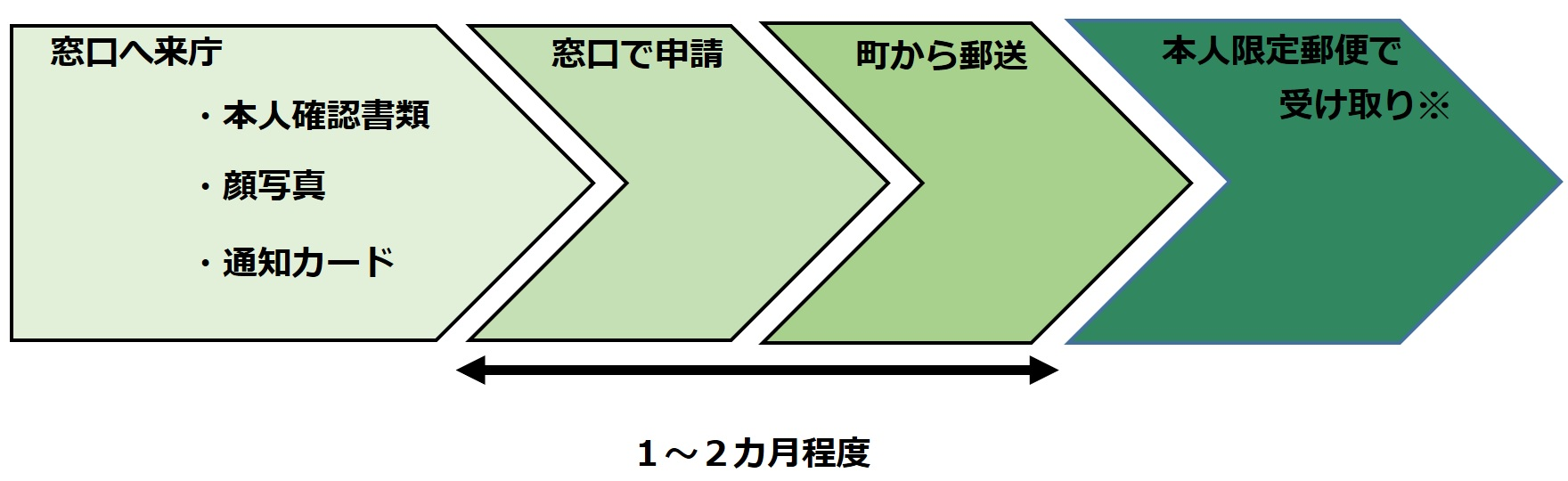 マイナンバーカード申請書来庁方式についての説明画像